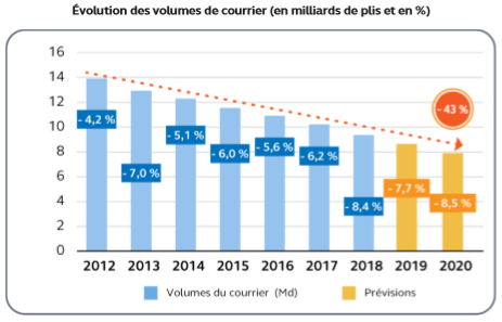 The Postal Service in the Cour des comptes' annual report